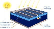 eco solar. Black Bedroom Furniture Sets. Home Design Ideas